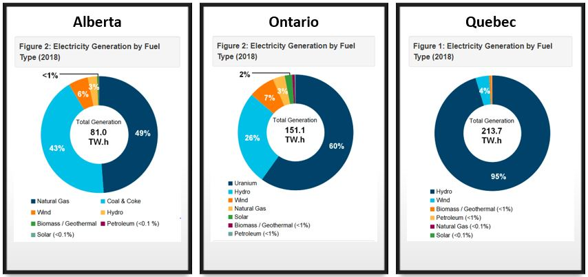 Provincial Energy Sources
